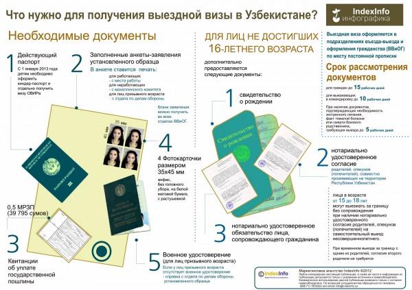 Документы на выездную визу в Узбекистане