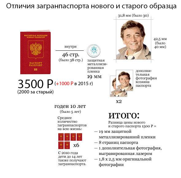 пакет документов на загранпаспорт нового образца 2016