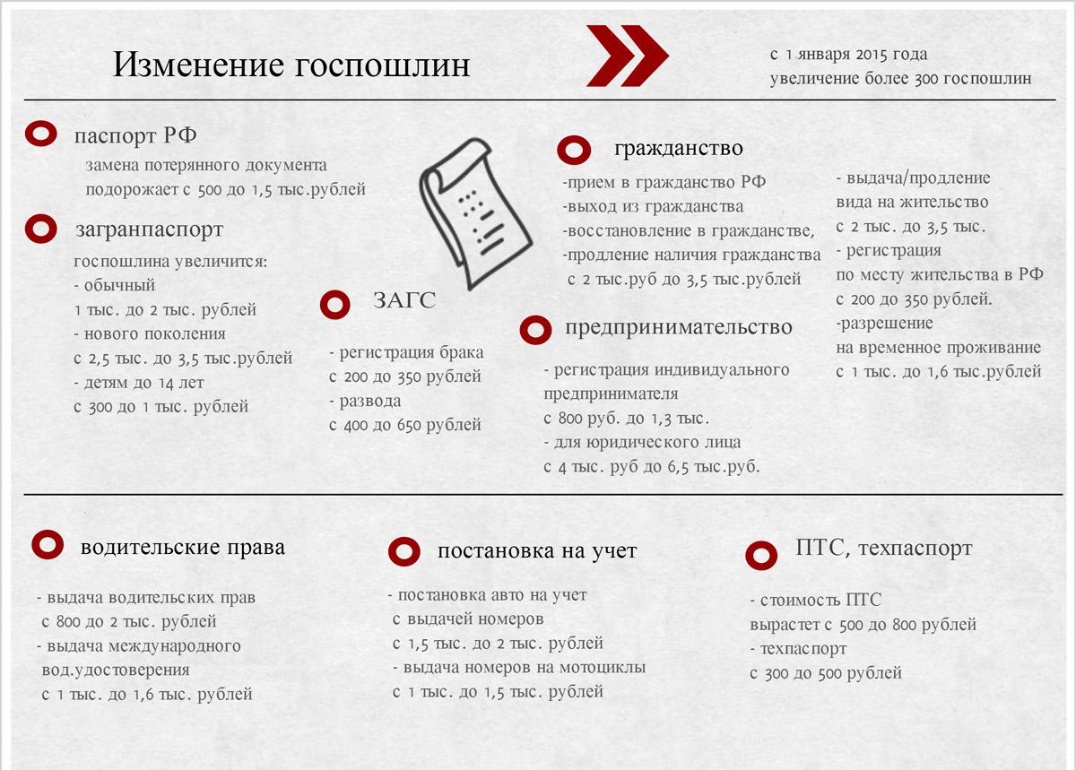Документы нужные для падачи на загран паспорт новогообразца