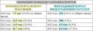 статистика получения загранпаспорта через госуслуги