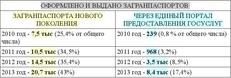 Где проверить паспорт гражданина белоруссии