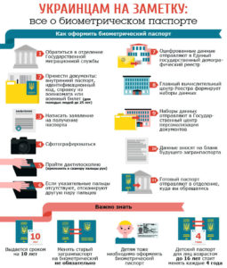 Все о биометрическом паспорте