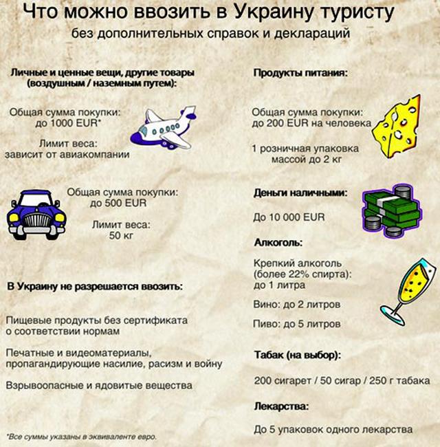 Что можно ввозить в Украину туристу