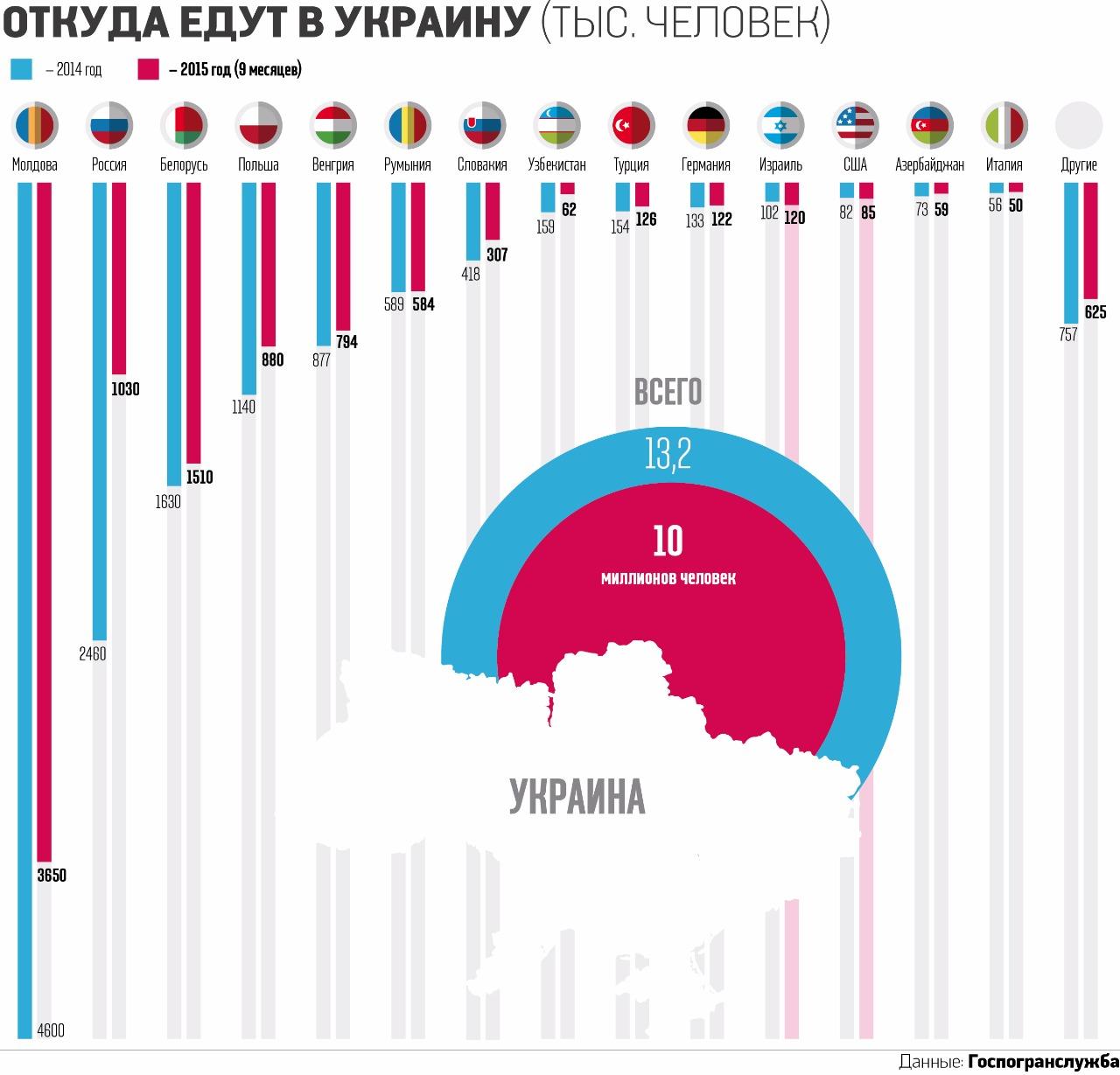 Статистика посещения Украины