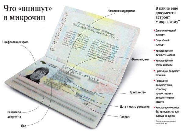 Украинский биометрический документ